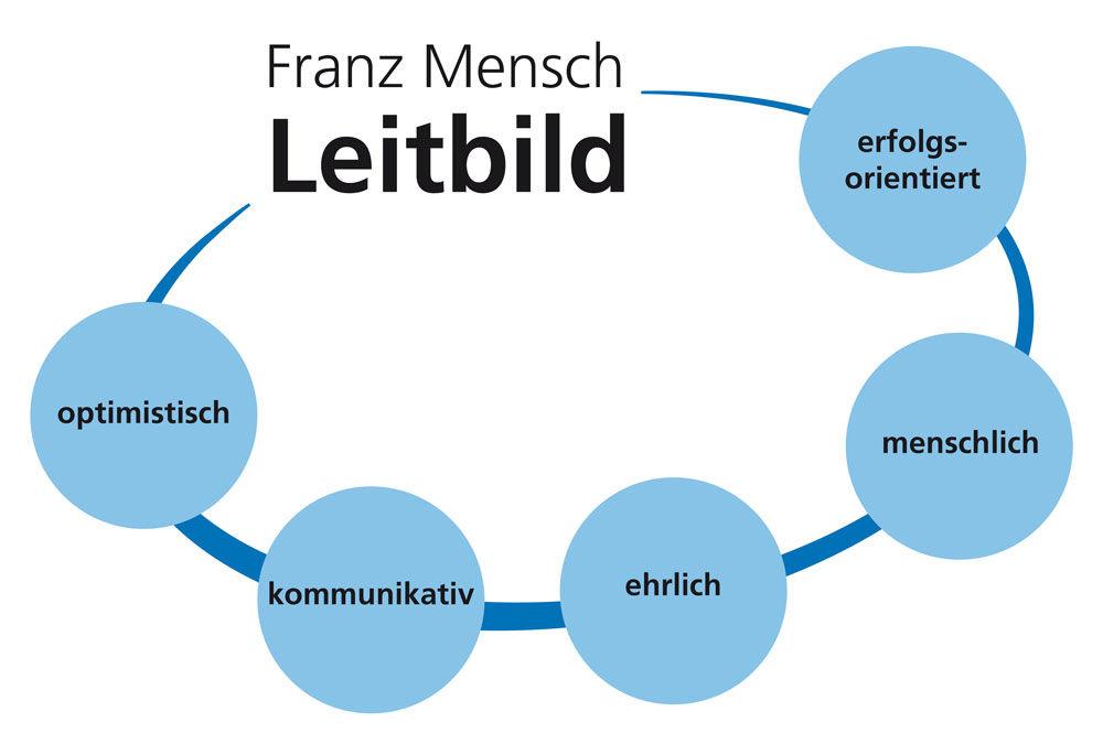 Junior Mitarbeiter E-Commerce (m/w/d) - Job Buchloe - Karriere Franz Mensch